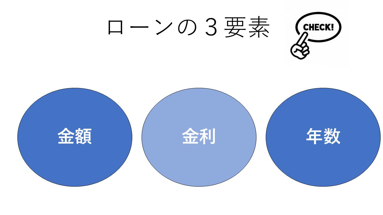 ローンの3要素(金額、金利、年数)