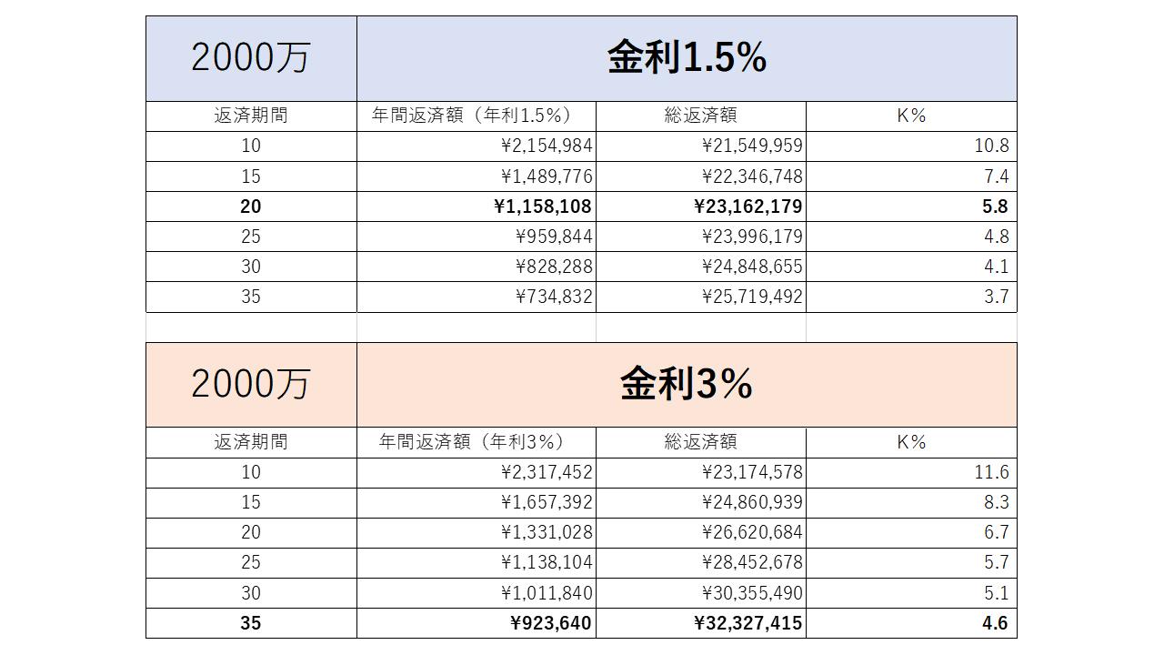 ローン定数の比較資料