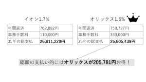 イオンとオリックスのローン総支払の比較図