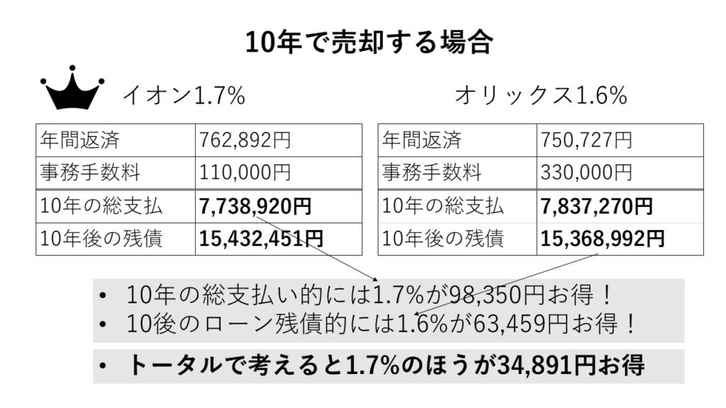 オリックスとイオンの10年で売却した場合の総支払の比較図
