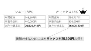 オリックス銀行とソニー銀行のローン総支払の比較図_optimized