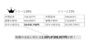 ソニー銀行の手数料40万型と10万型の総支払の比較図