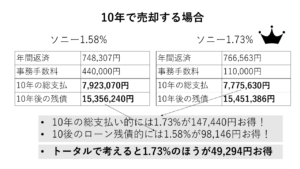 ソニー銀行の手数料40万型と10万型の10年で売却した場合の総支払の比較図