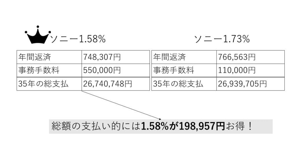 ソニー銀行の手数料50万型と10万型の総支払の比較図