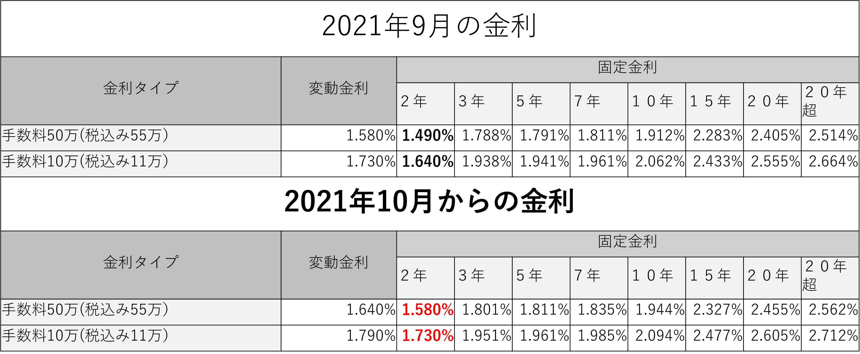 ソニー銀行の金利2021年10月