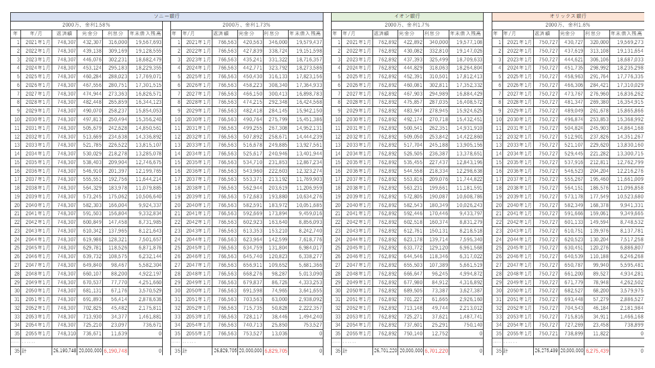 投資マンションローンの金利比較